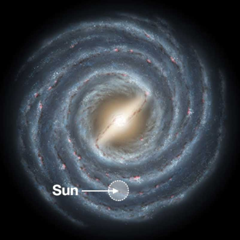 A swirling Milky Way Galaxy, with our Sun seen on the outskirts.