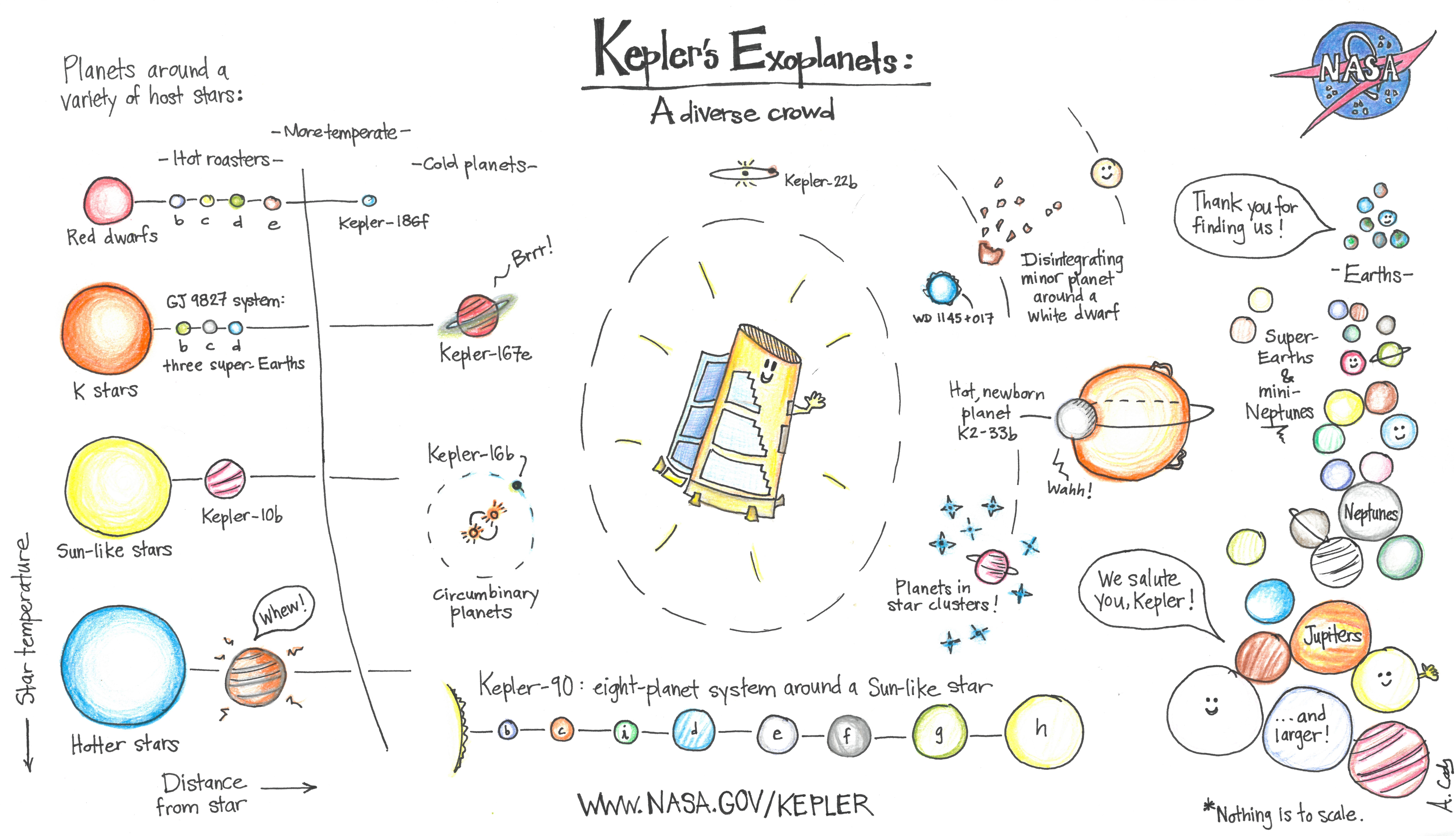Cartoon of NASA's Kepler spacecraft and its discoveries.