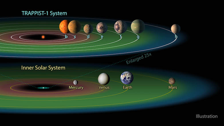 Planets of TRAPPIST-1