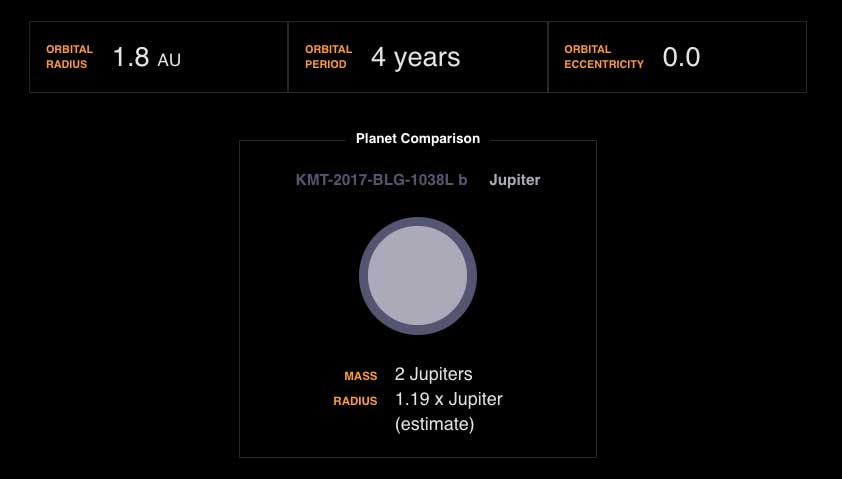 Infographic showing KMT-2017-BLG-1038L b compared to Jupiter.