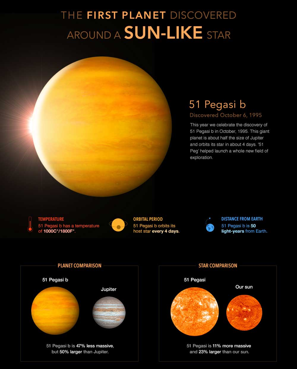 Infographic showing 51 Peg and its temperature and distance to its star compared to our Sun. It's 1,000 to 1,800 degrees F.