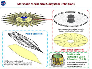 Starshade Mechanical Subsystem Definitions