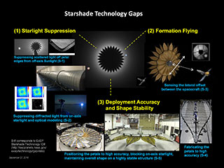 Starshade Technology Gaps Diagram