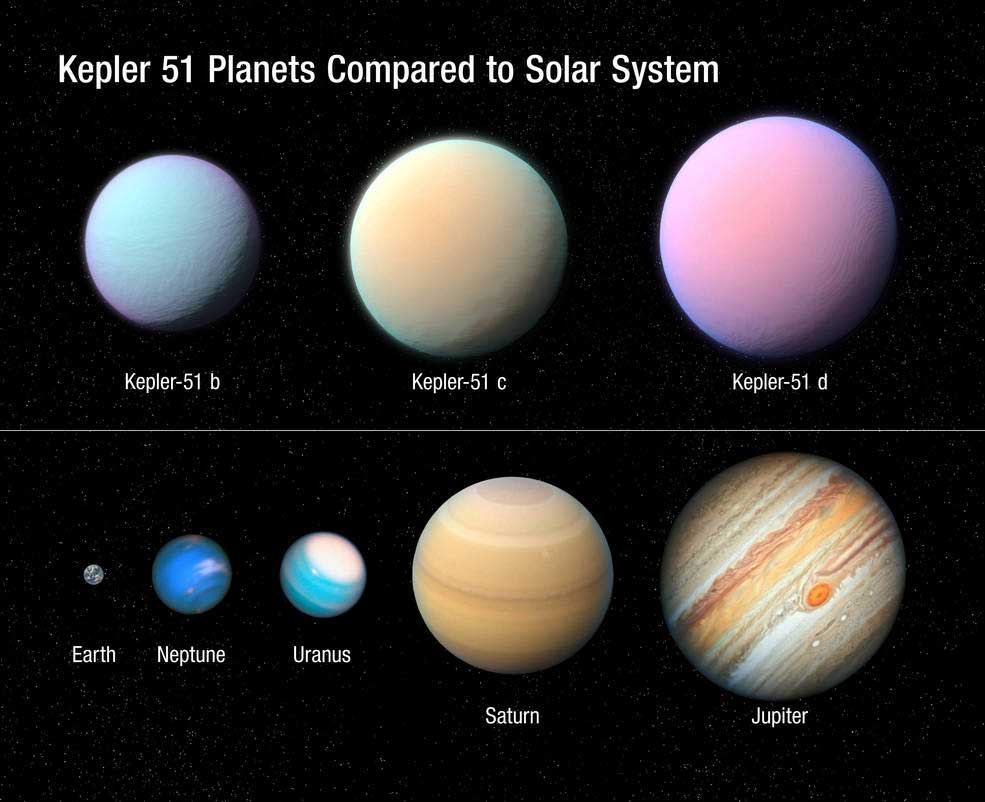 Graphic showing Kepler 51 planets compared to bodies in our solar system.