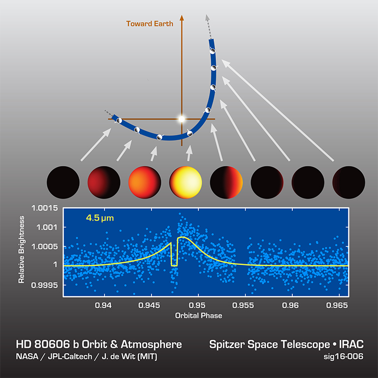 Astronomers watched an exoplanet called HD 80606b heat up and cool off during its sizzling-hot orbit around its star