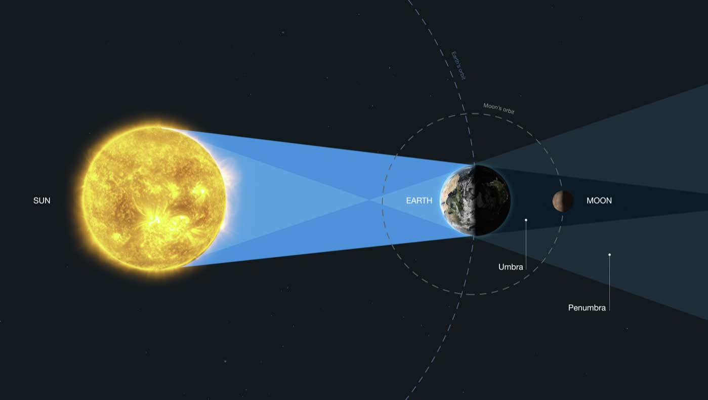 Diagram of Earth the Sun and the Moon lining up during an eclipse