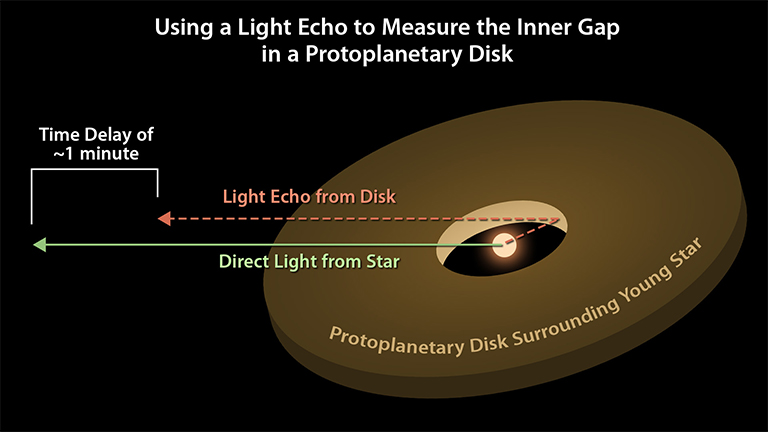 Astronomers can use light echoes to measure the distance from a star to its surrounding protoplanetary disk. This diagram illustrates how the time delay of the light echo is proportional to the distance between the star and the inner edge of the disk. Credit: NASA/JPL-Caltech