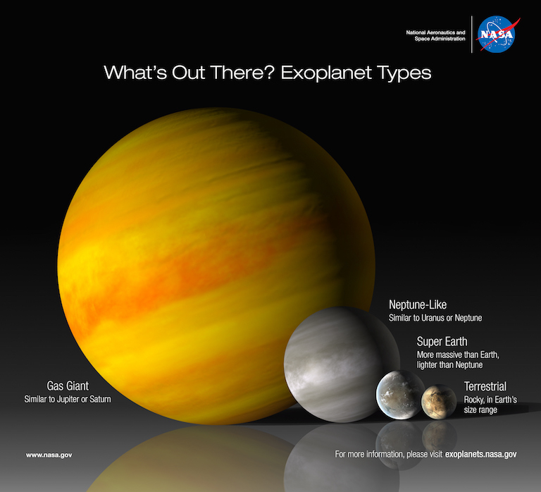 illustration of the different types of exoplanets