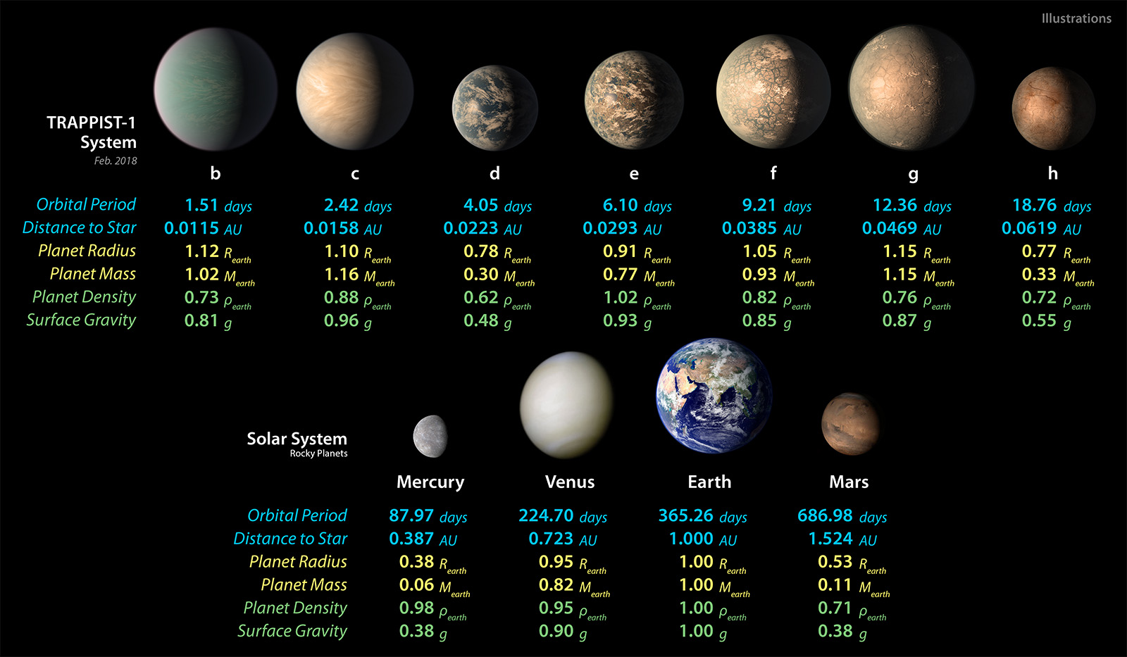 artist concepts of the seven planets of TRAPPIST-1