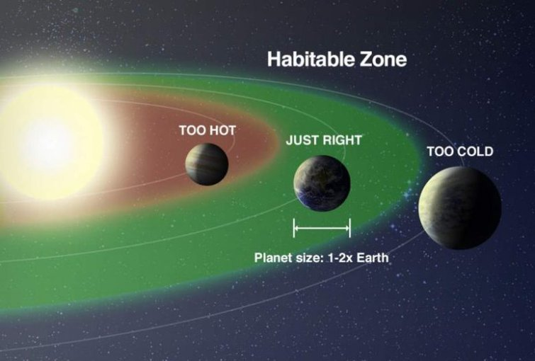 illustration of planets inside and outside the Habitable Zone
