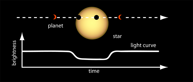 This diagram shows how scientists use the light curves of distant stars to search for planets outside our solar system. A drop in the light curve, as illustrated here, is a good indication that there's a planet orbiting the observed star. Credit: NASA Ames