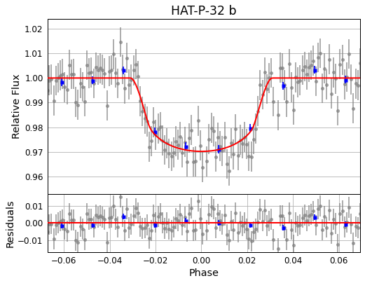 An example lightcurve of the transiting exoplanet HAT-P-32b