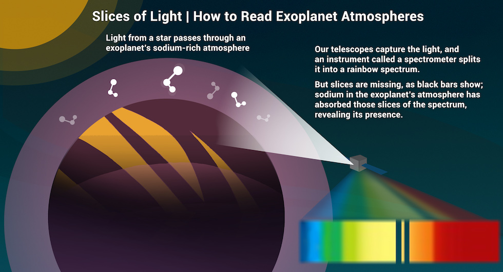Diagram showing spectroscopy of exoplanet atmosphere