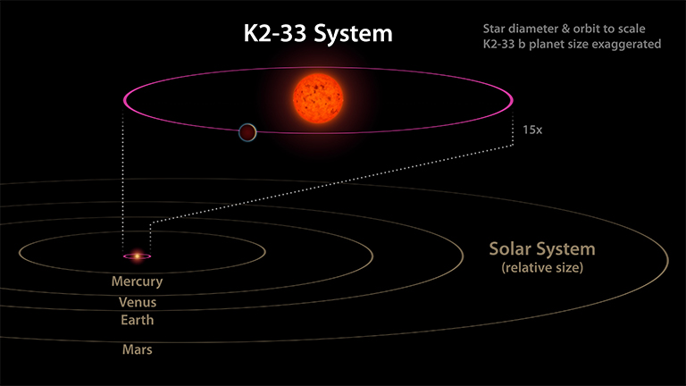 The close orbit of K2-33 to its star would fit inside Mercury's orbit of the sun in our solar system.
