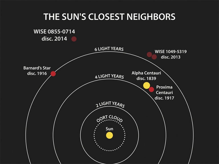 A map of the solar system and beyond, showing the proximity of the coldest brown dwarf to our own sun.