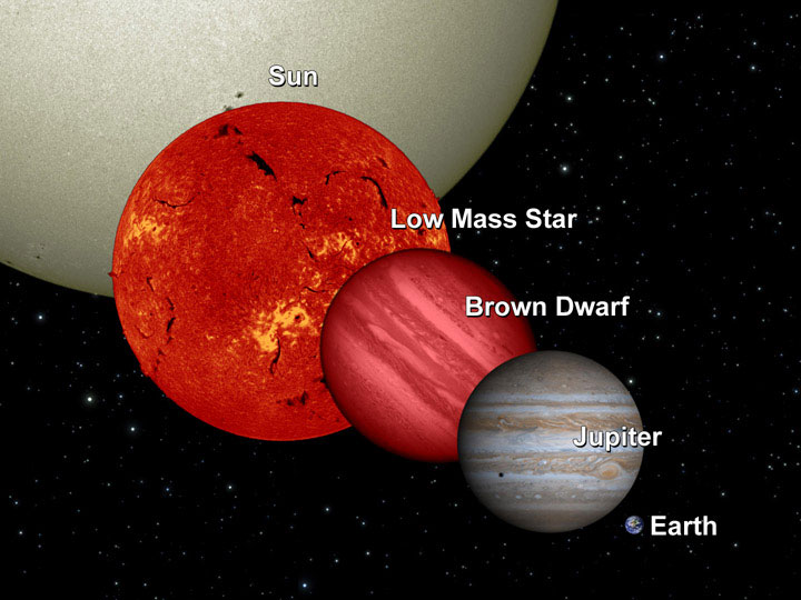 An artist's concept comparing the sizes of the sun, a brown dwarf, and Jupiter and Earth.