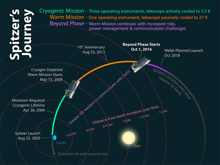 Spitzer Beyond infographic