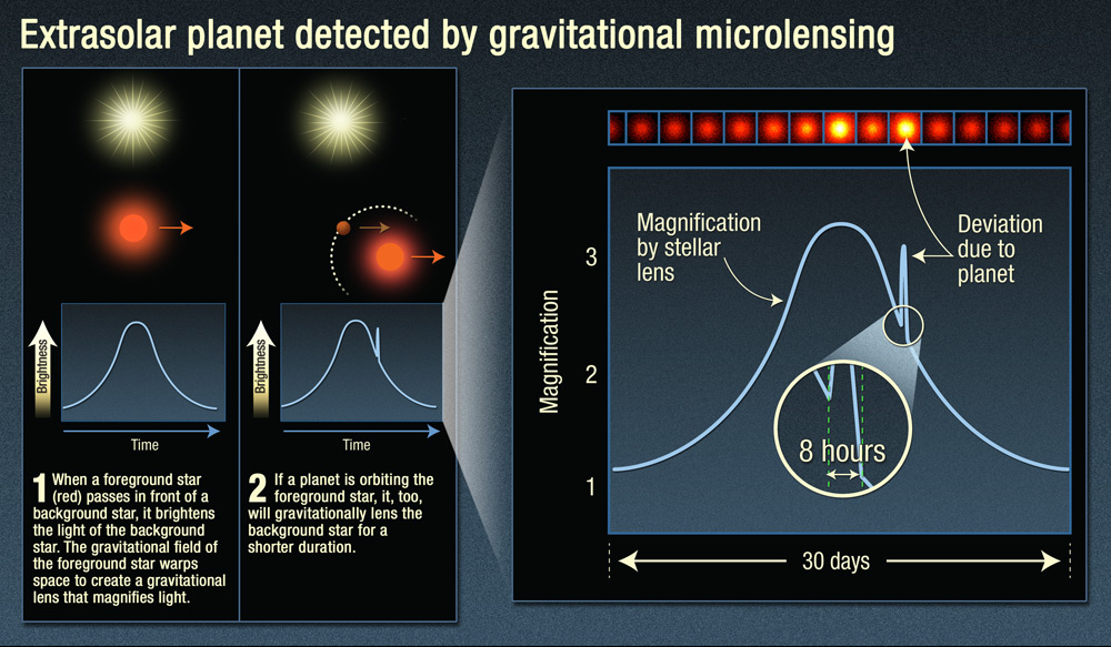 An infographic of gravitational microlensing