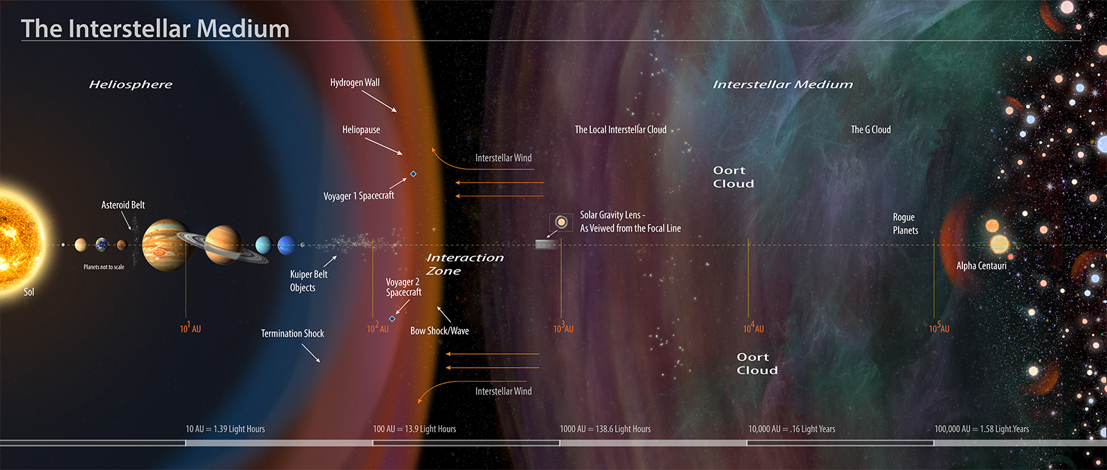 Interstellar medium annotated