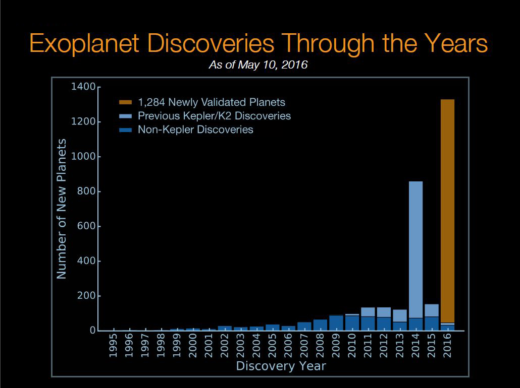 Kepler discoveries graph