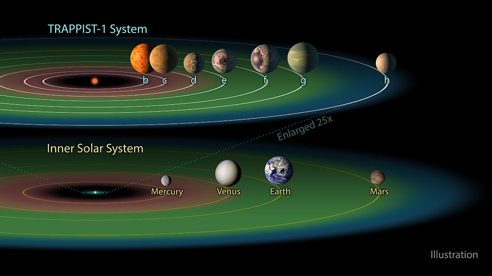 Largest Batch Of Earthsize Habitable Zone Planets Exoplanet - Accurate map of the solar system