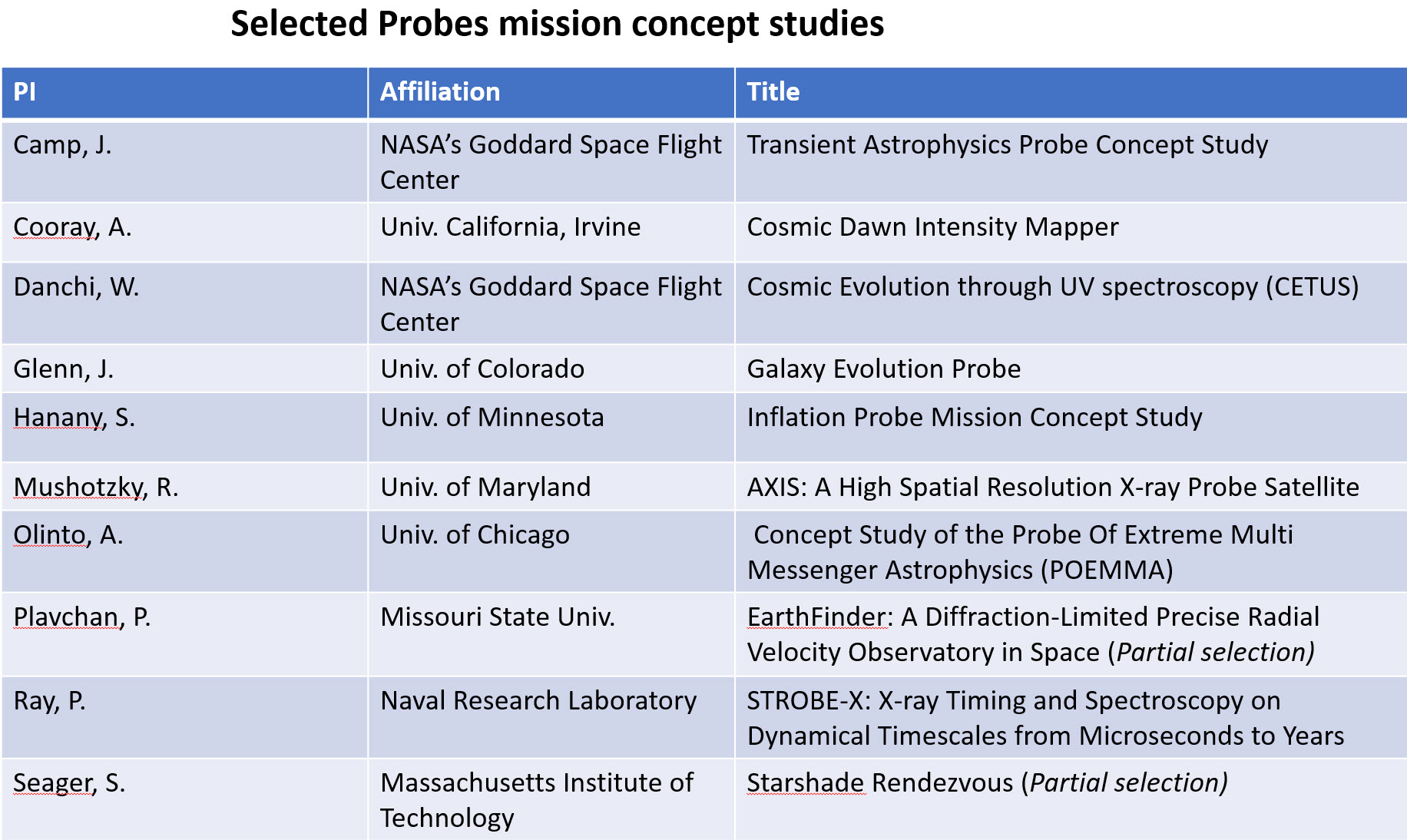 Selected Probe Mission Concept Studies