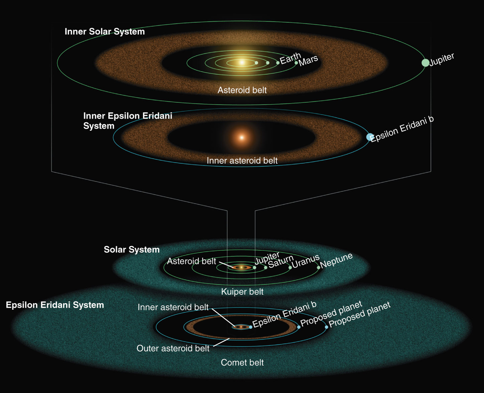 Illustration based on Spitzer observations of Epsilon Eridani
