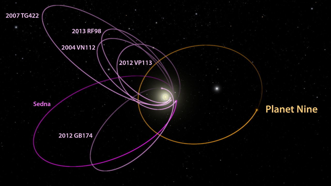 Planet nine orbits