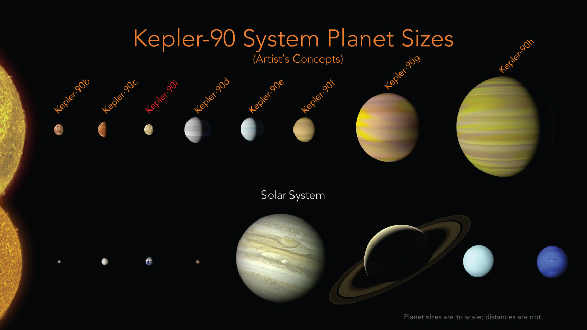 Comparison of the Kepler-90 system and our solar system