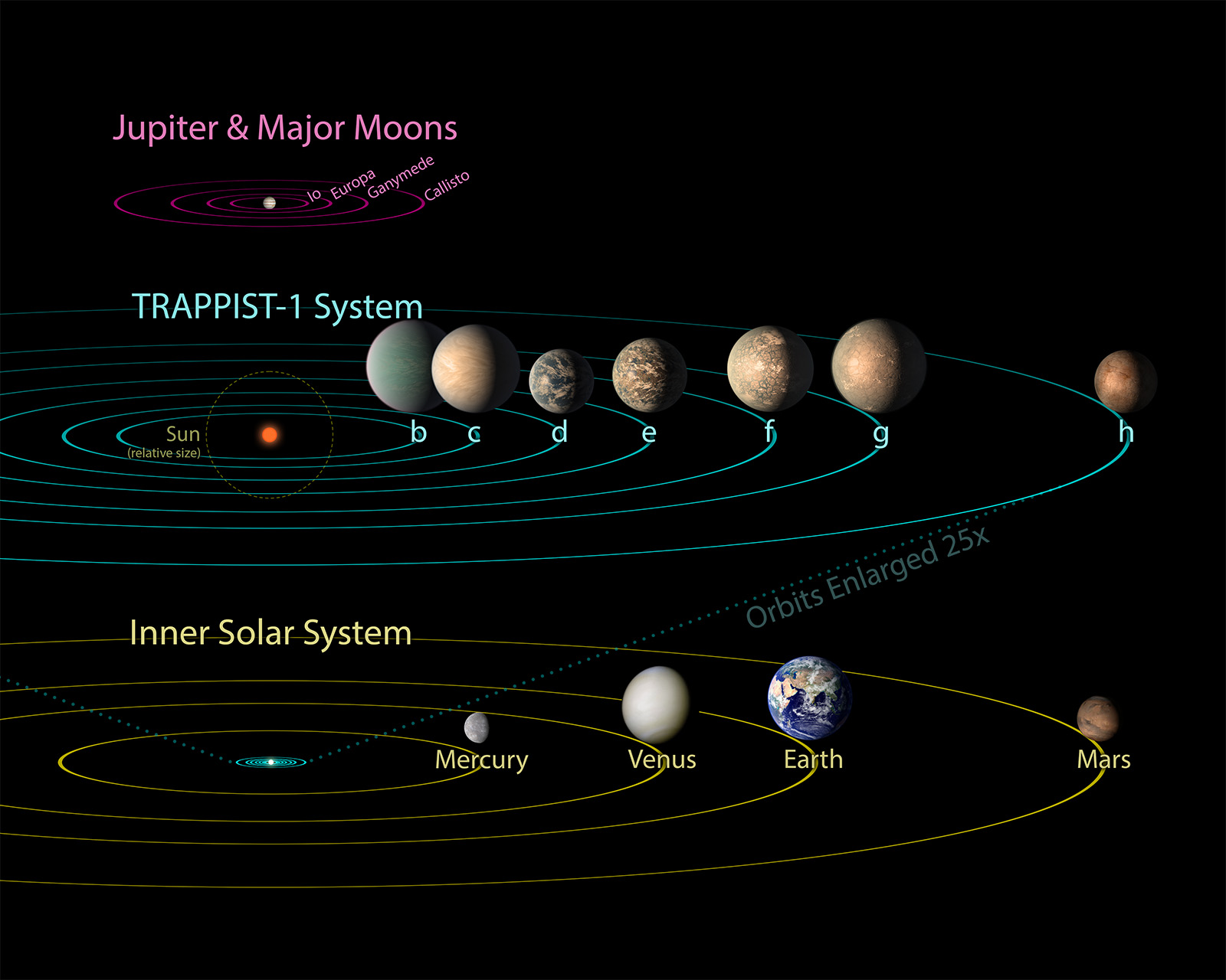 Largest Batch Of Earthsize Habitable Zone Planets Exoplanet - Star wars solar system map