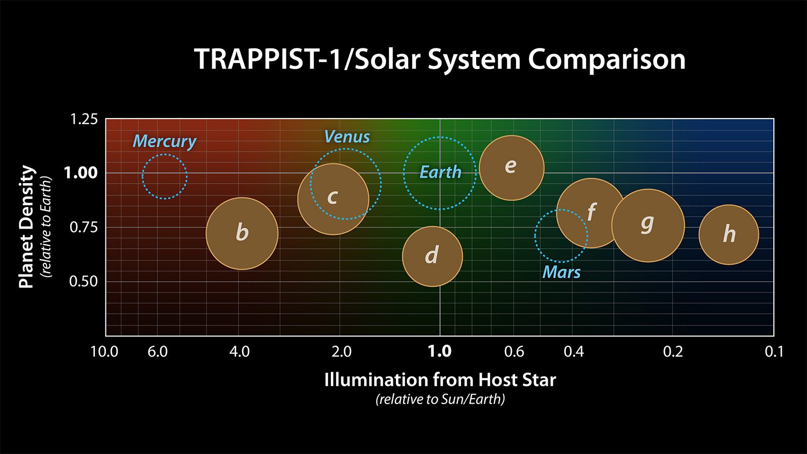 Comparing TRAPPIST-1 to the Solar System