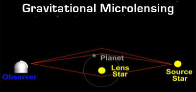 science page - microlensing