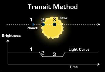science page - transit