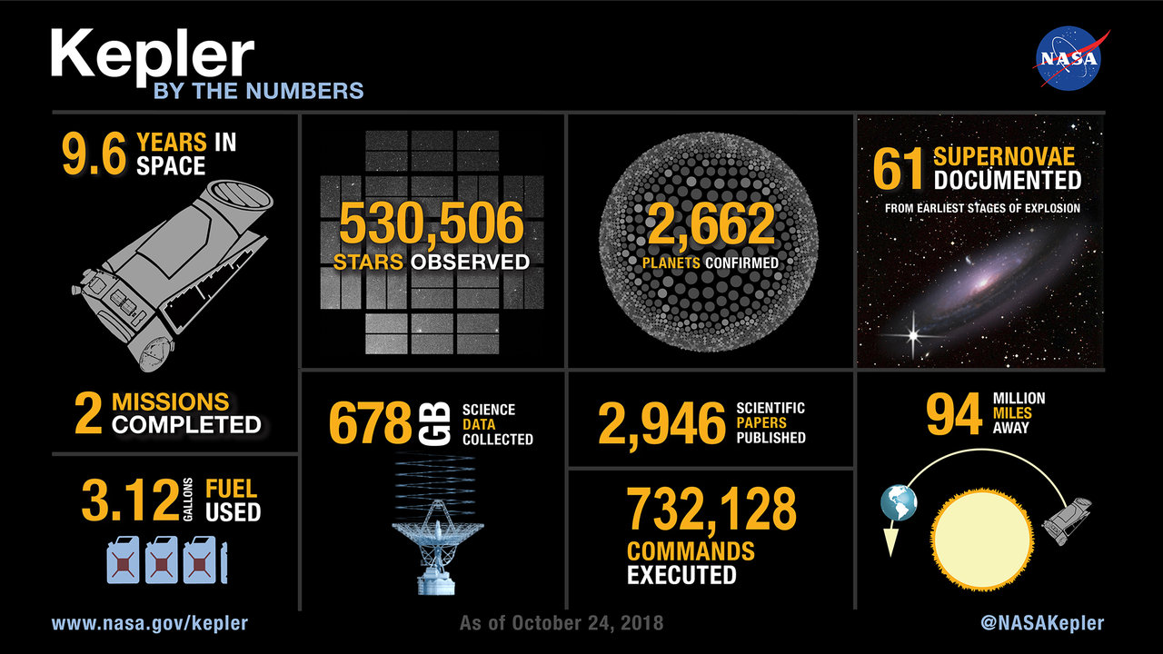 Infographic showing the Kepler mission by the numbers.