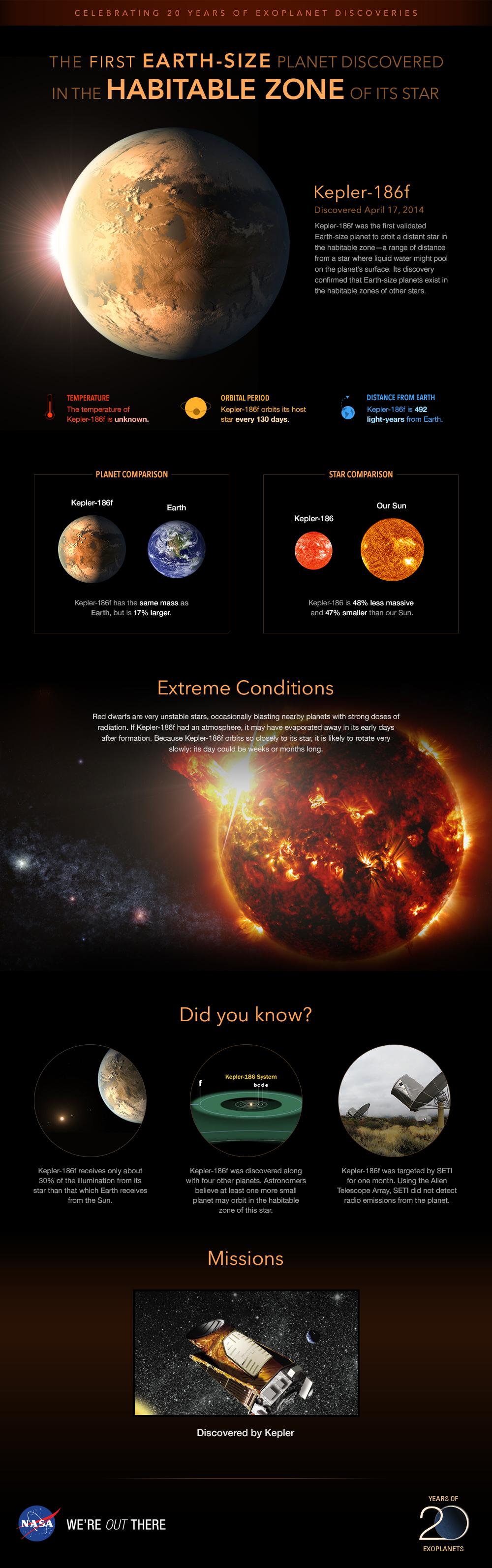 Infographic Planet Kepler 186f Trailblazer Exoplanet