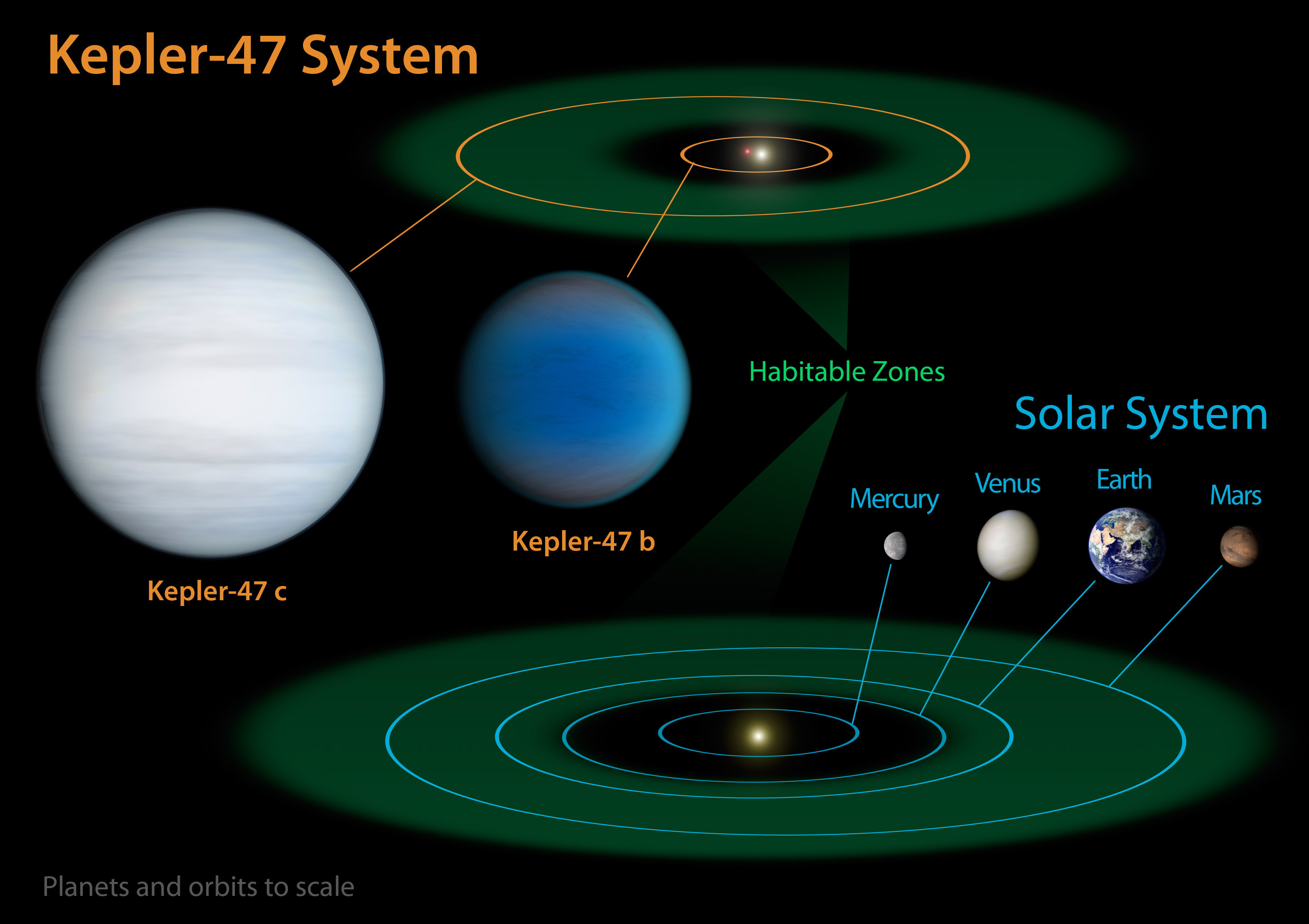 Habitable Zone Sonnensystem
