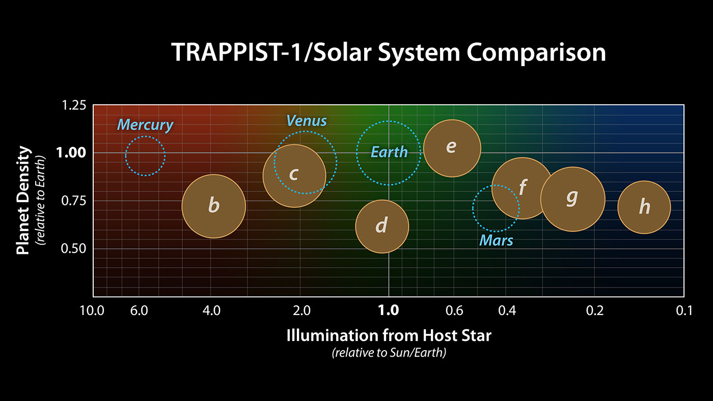TRAPPIST 1 planets entail life supporting atmosphere
