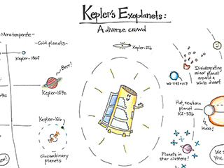 What Did Kepler Teach Us? Celebrating the Space Telescope, 10 Years after Launch