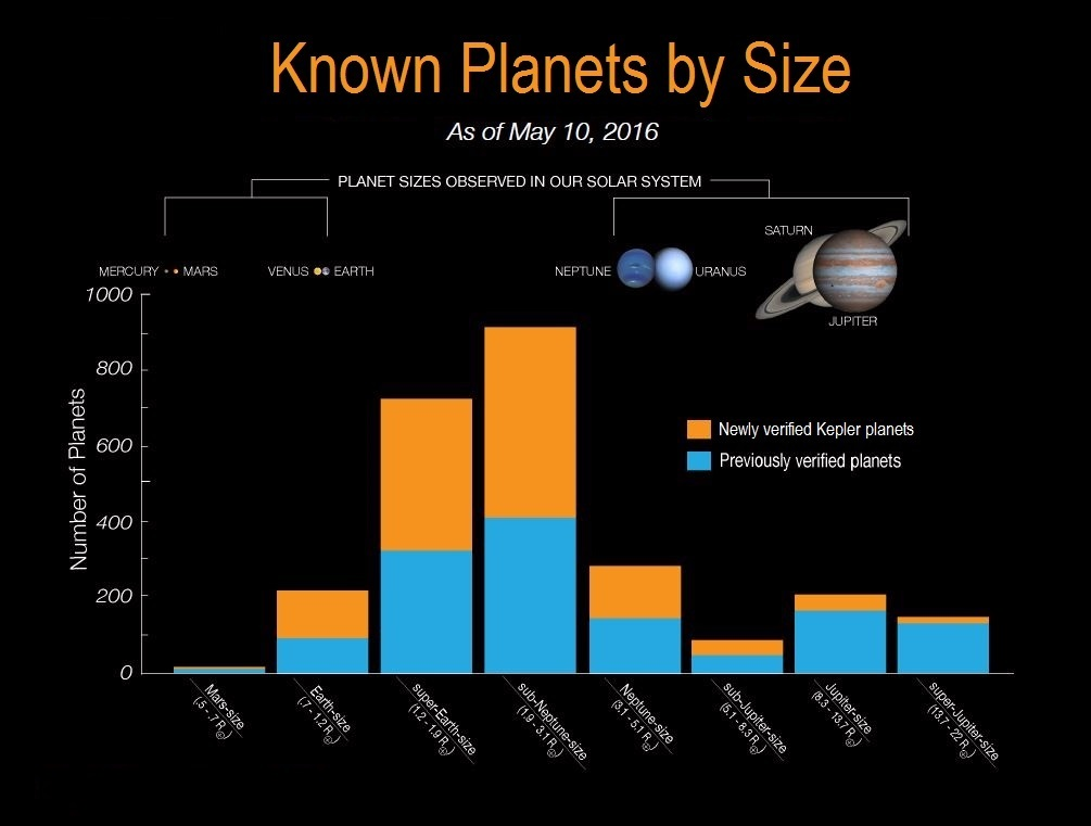 The histogram shows the number of planets by size for all known exoplanets. The blue bars on the histogram represent all previously verified exoplanets by size. The orange bars on the histogram represent Kepler's 1,284 newly validated planets announcement on May 10, 2016. Credit: NASA Ames/W. Stenzel