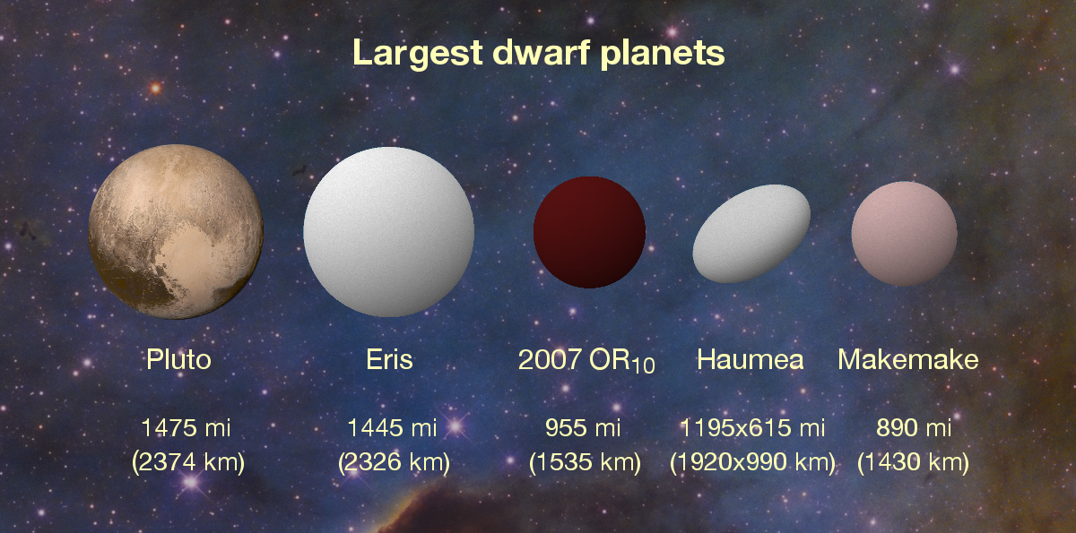 New K2 results peg 2007 OR10 as the largest unnamed body in our solar system and the third largest of the current roster of about half a dozen dwarf planets. The dwarf planet Haumea has an oblong shape that is wider on its long axis than 2007 OR10, but its overall volume is smaller.