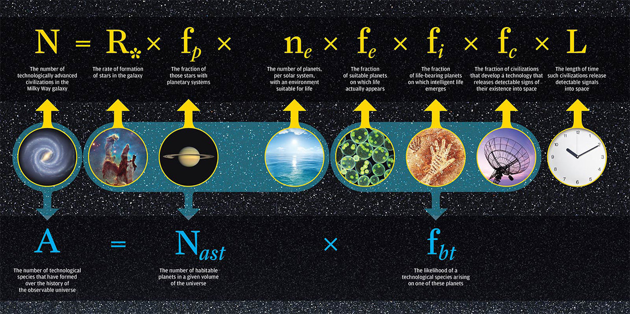 A revised version of the Drake equation, a mathematical formula for the probability of finding life or advanced civilizations in the universe.