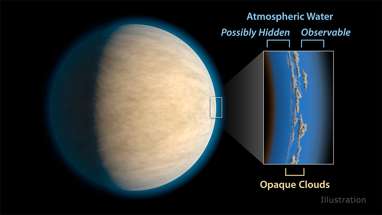 A hot Jupiter hides water in its atmosphere underneath a thick layer of clouds.