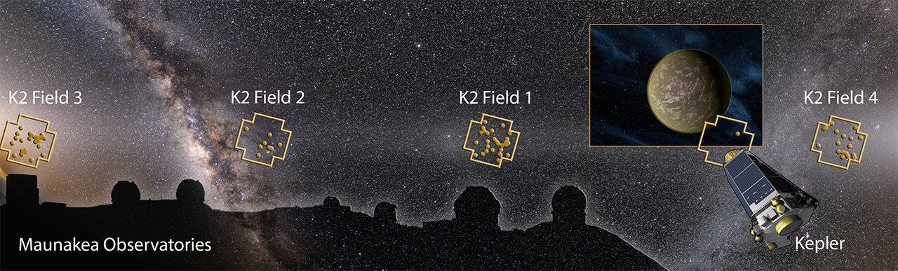 Image montage showing the Maunakea Observatories, Kepler Space Telescope, and night sky with K2 Fields and discovered planetary systems (dots) overlaid.