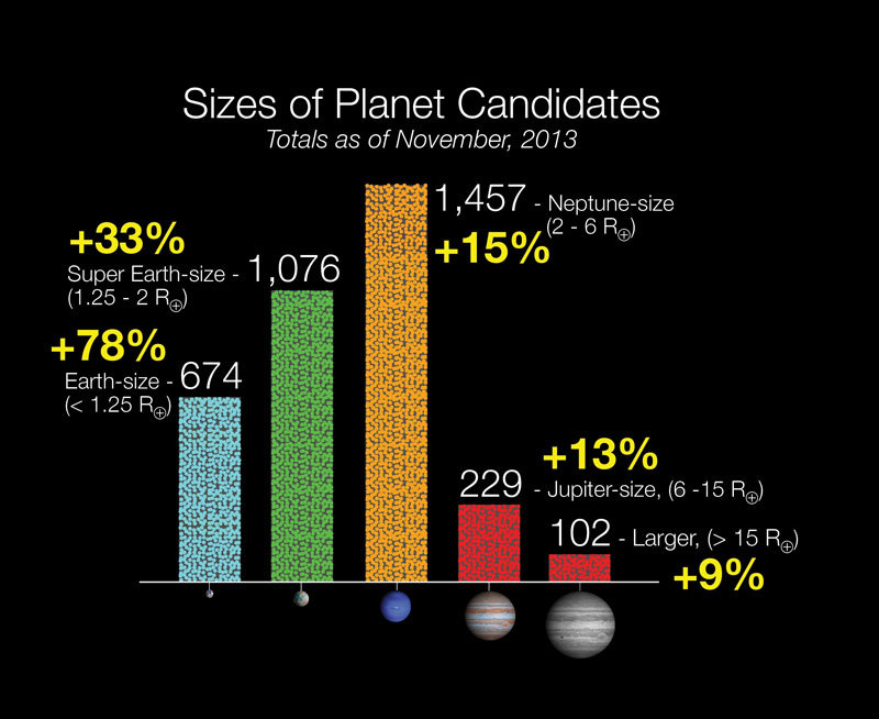 From the first three years of Kepler data, more than 3,500 potential worlds have emerged. Since the last update in January, the number of planet candidates identified by Kepler increased by 29 percent and now totals 3,538, analysis led by Jason Rowe, a SETI research scientist.