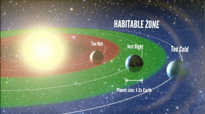 "Artist's representation of the ""habitable zone,"" the range of orbits where liquid water is permitted on the surface of a planet. The authors find that 22±8% of Sun-like stars harbor a planet between one and two times the size of Earth in the habitable zone. Credit: Petigura/UC Berkeley, Howard/UH-Manoa, Marcy/UC Berkeley"