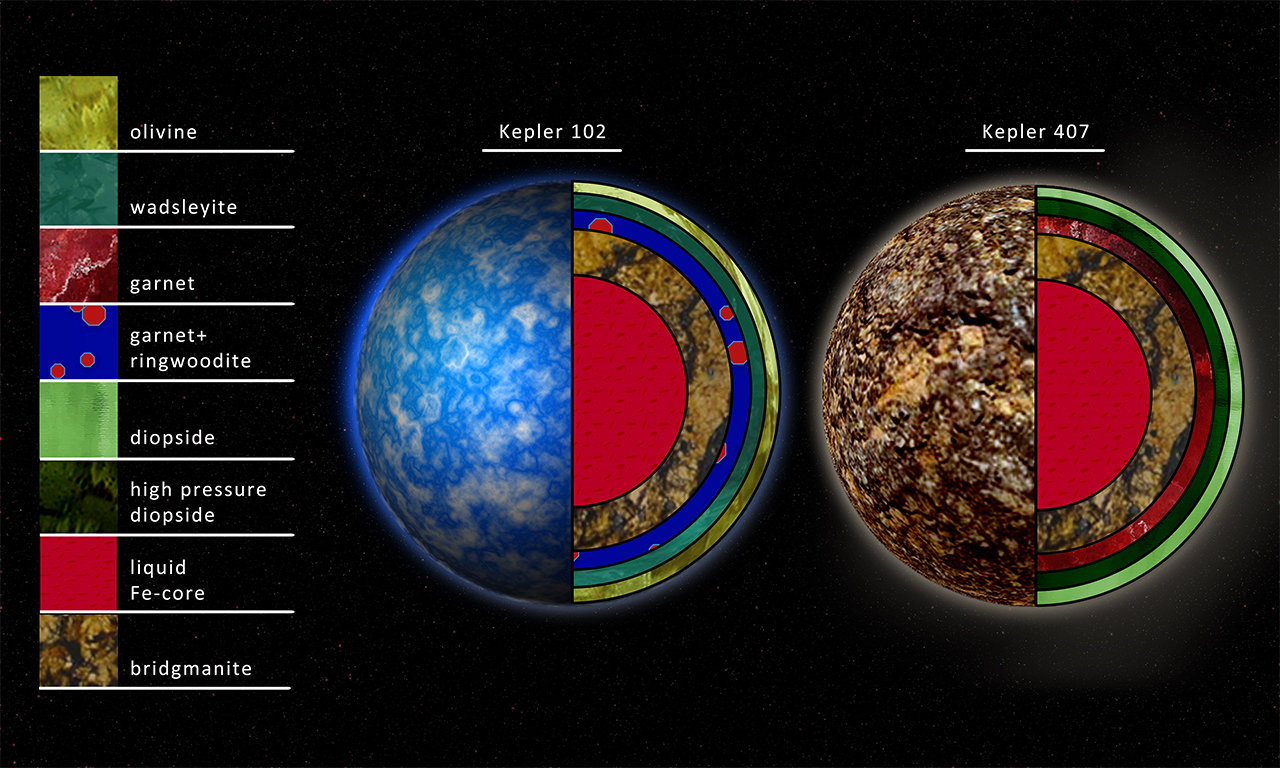 An artist's rendition of the interior compositions of planets around the stars Kepler 102 and Kepler 407.