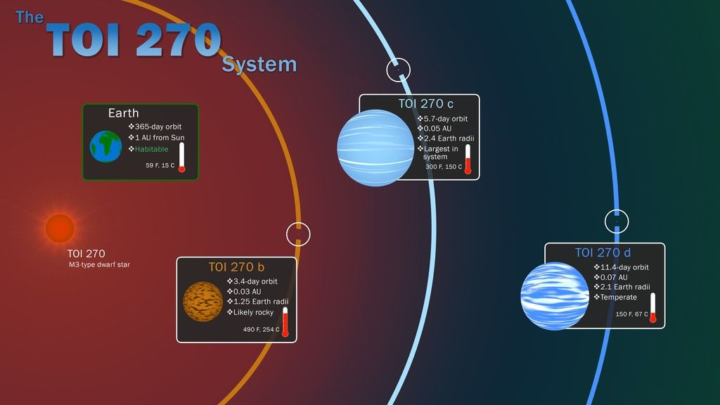The three known planets were discovered by NASA's Transiting Exoplanet Survey Satellite through periodic dips in starlight caused by each orbiting world.