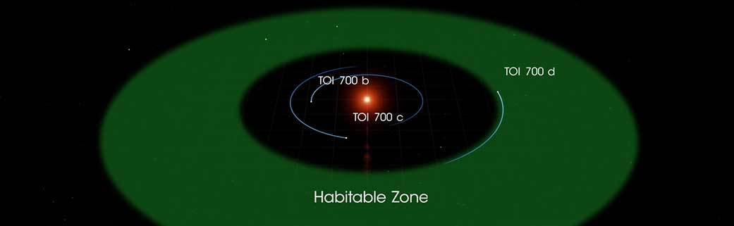 The three planets of the TOI 700 system orbit a small, cool M dwarf star. TOI 700 d is the first Earth-size habitable-zone world discovered by TESS. Credit: NASA's Goddard Space Flight Center