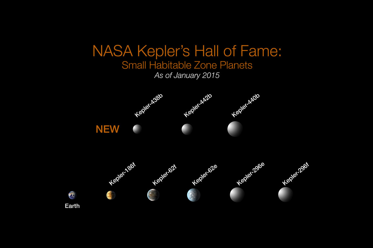 Of the more than 1,000 verified planets found by NASA's Kepler, eight are less than twice Earth-size and in their stars' habitable zone. All eight orbit stars cooler and smaller than our sun. The search continues for Earth-size habitable zone worlds around sun-like stars. Credit: NASA Ames/W Stenzel