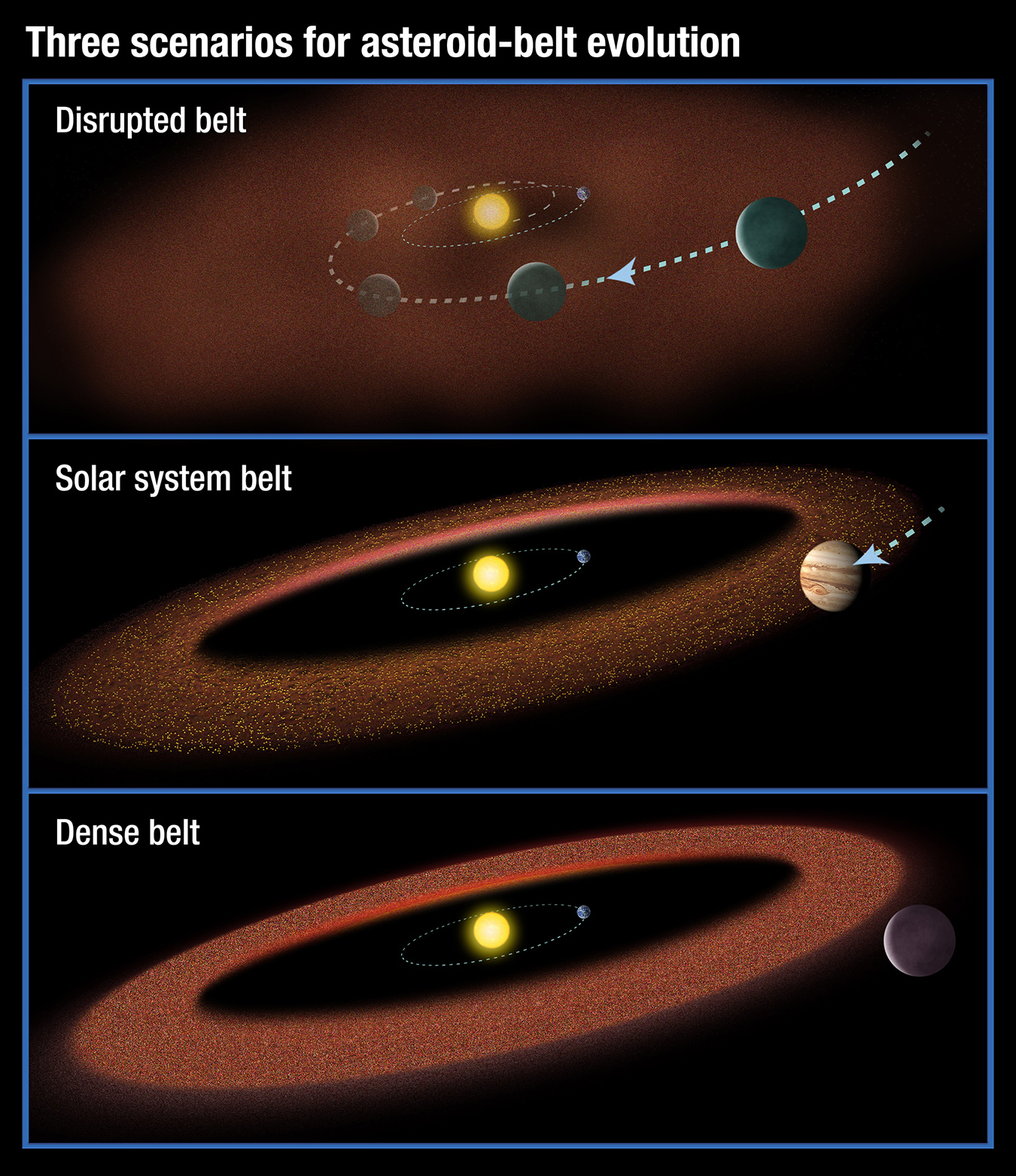 Scenarios for the Evolution of Asteroid Belts